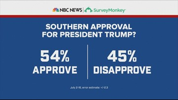 NBC News|SurveyMonkey poll: 57% of Tennessee voters approve of President Trump