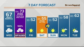 Rain showers likely Wednesday and Thursday