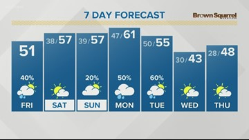 Clouds and a chance for scattered light rain Friday