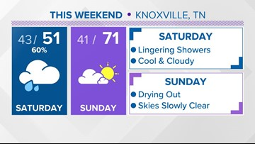 A cloudy and cool Saturday with scattered showers throughout the day