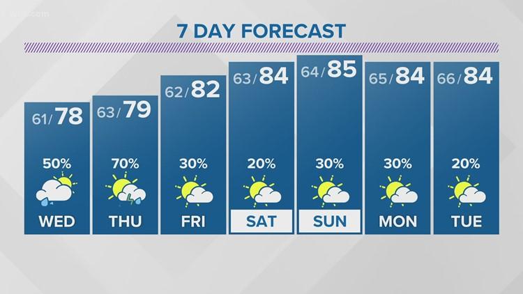 Tuesday Evening Forecast:
