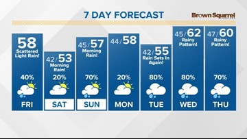 Our chances for rain start to return late Friday afternoon