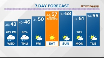 Cold weather continues into Wednesday with rain returning by afternoon