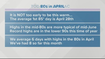 Ask Todd: Is April too soon for temperatures in the 80s in East Tennessee?