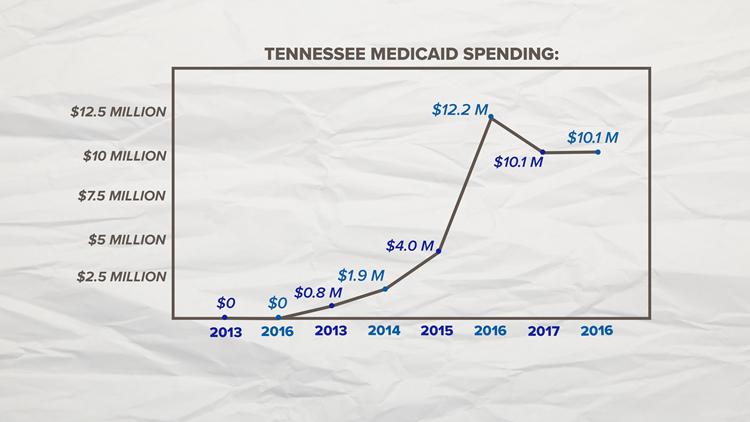 TN Medicaid Spending