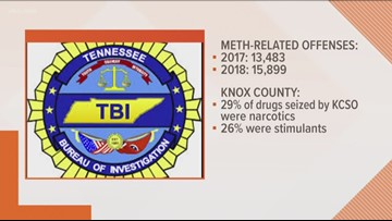 Yearlong meth investigation lands more than 50 people behind