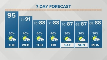 High temps and chance for stormy weather