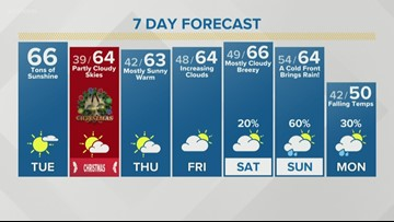 Temps will stay mild through Christmas