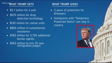 President Trump accounces proposal to end government shutdown