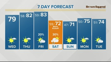 Mostly sunny to partly cloudy Wednesday