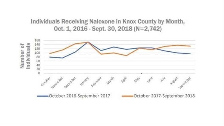 Individuals Receiving Naloxone in Knox County by Month,