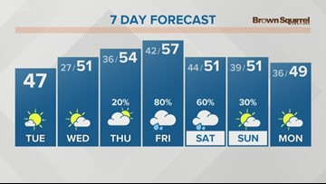 Temps are going up to the 50s