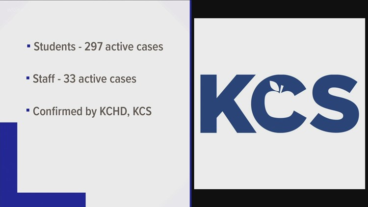 Knox County Schools reports 297 students sick with COVID-19