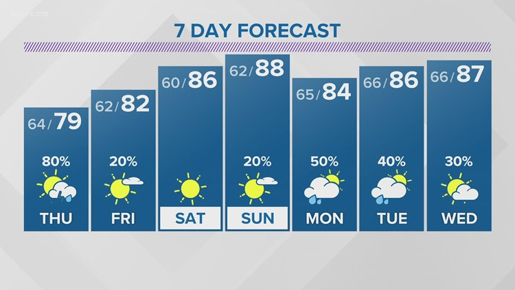 Chances for showers and storms Thursday in East Tennessee