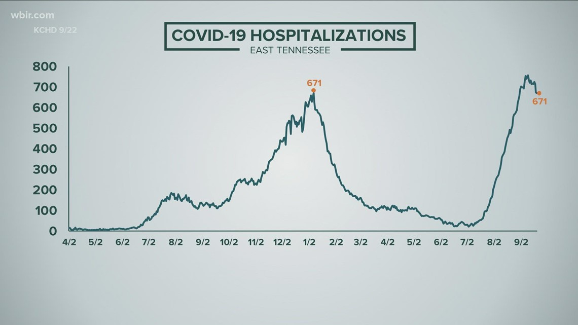 COVID-19 hospitalizations drop slightly in East Tennessee