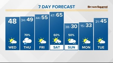 Dry weather returns, but for one day only