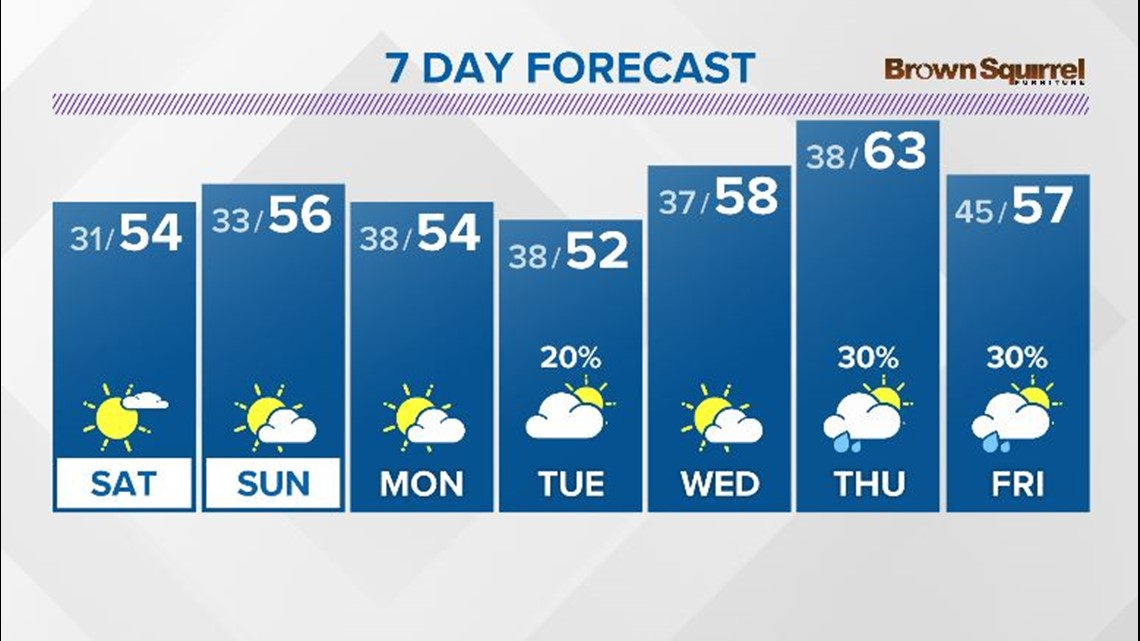 Another cold night with lows near freezing; More sunshine on Saturday