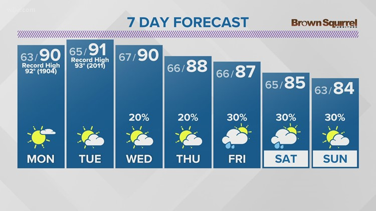 Summer-like heat continues into upcoming week