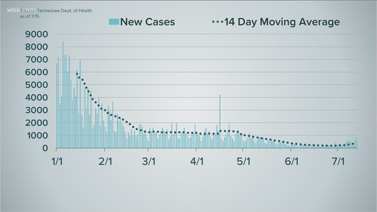 Putting the recent rise of new COVID-19 cases into perspective