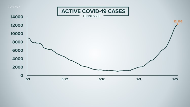 East Tennessee hospitals say they're prepared as COVID-19 cases, hospitalizations start rising