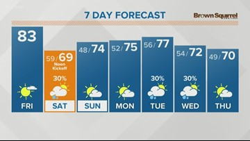 Warm day with highs in the 80s before a cool down arrives this weekend