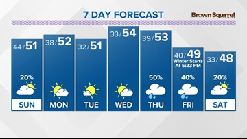 A few lingering showers on Sunday, then drying out on Monday