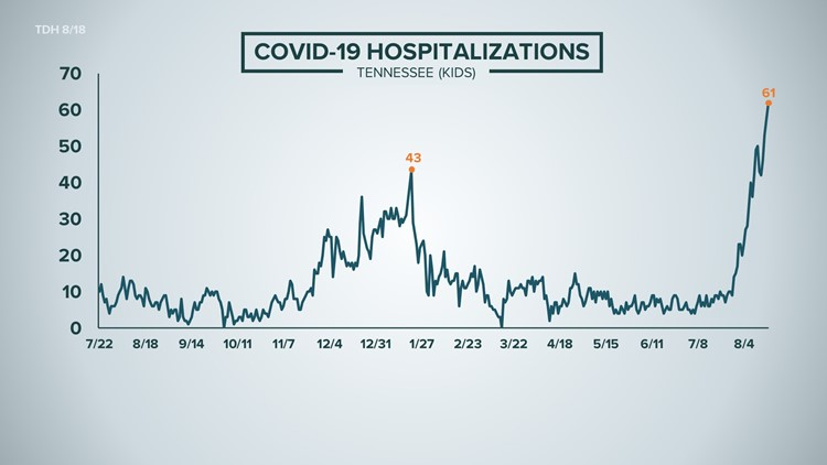 COVID-19 hospitalizations among Tennessee children hit an all-time high
