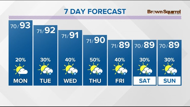 Highs will be in the 90s again on Monday with spotty showers and storms