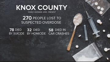Nearly 1,000 people have died of suspected overdoses in Knox County since 2016