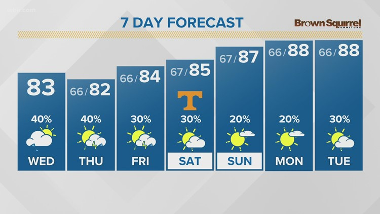 Warm & muggy Wednesday with a chance for showers