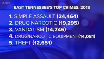 Tennessee's Top Crimes: Simple Assault