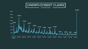 'This is scary' | Weekly unemployment claims skyrocket in Tennessee