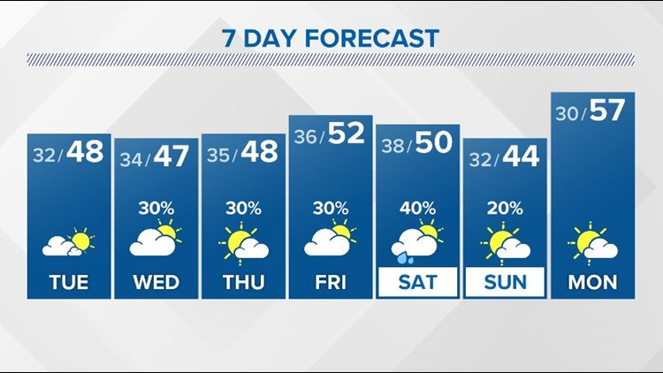 Drier weather returns for Tuesday