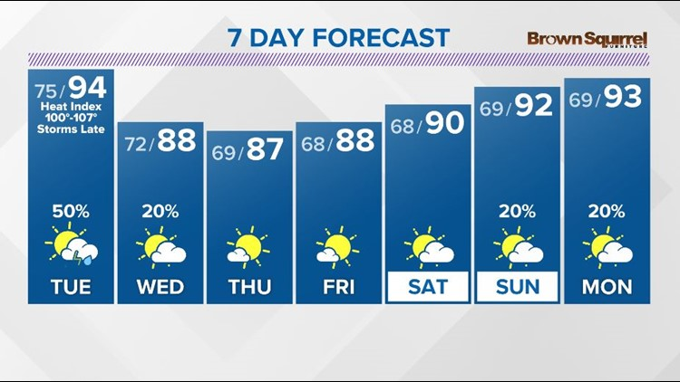 Heat Advisory issued for Tuesday as feels-like temps top 100 degrees