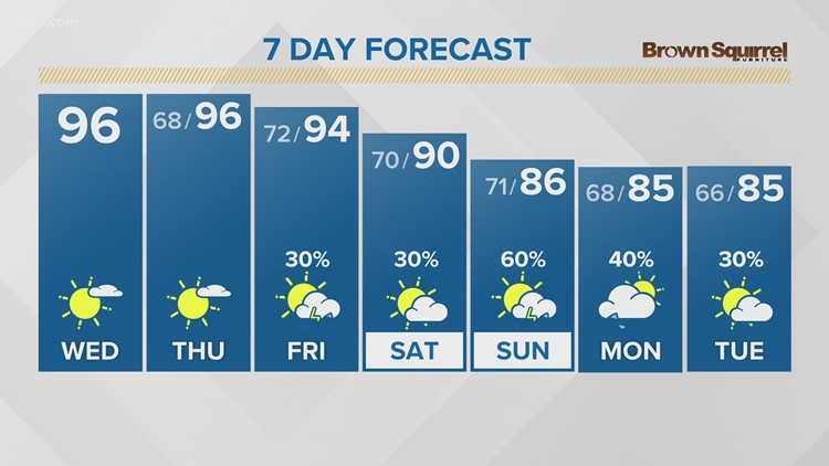Near heat advisory criteria mid-to-late week with heat indices of 100°-105°