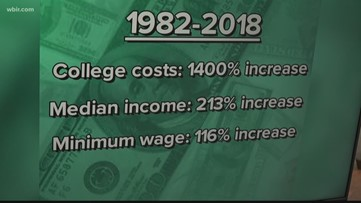 College costs compared to income