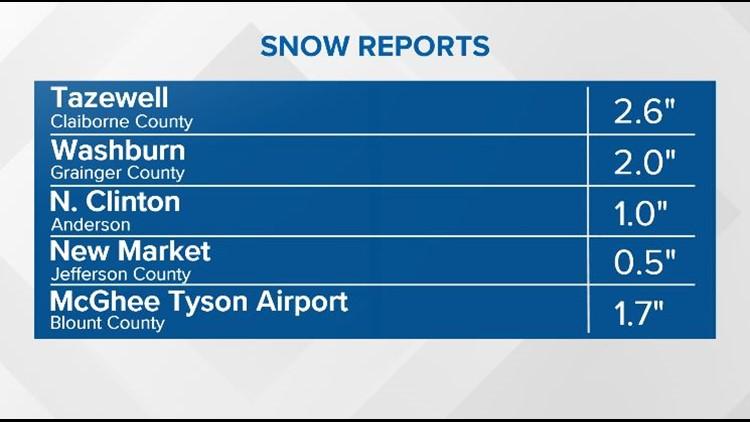 Snow reports 3