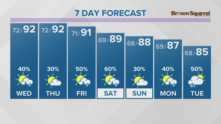 Patchy fog overnight, spotty storms expect again Wednesday (Aug. 10 Forecast)