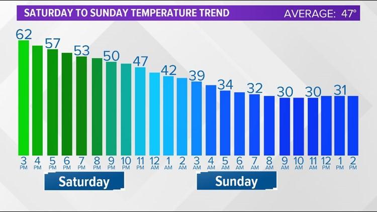 Temperatures will drop quickly Saturday night into Sunday morning