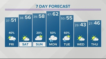 Chilly tonight, cloudy and cool for Friday