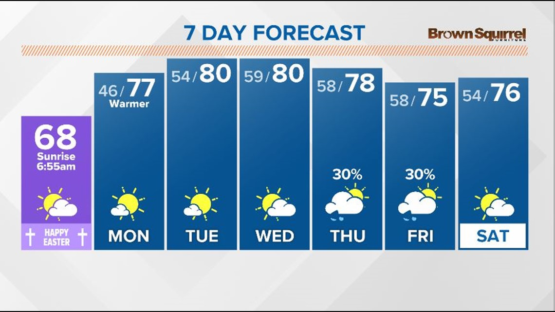 Happy Easter! Expect clearing skies and mild temperatures
