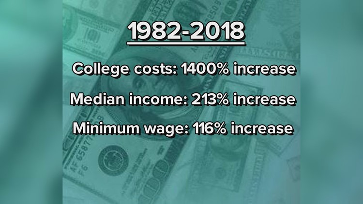 College costs vs. income: how they've risen