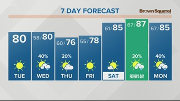 Expect heat and humidity this weekend