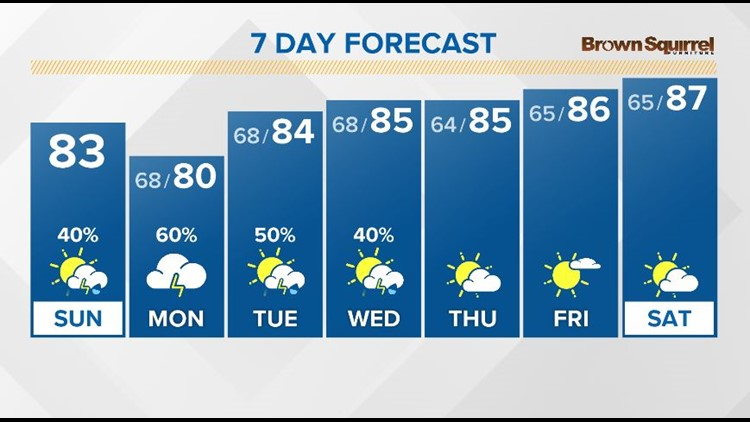 Mild temperatures with another chance for scattered t-showers