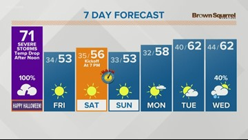 Strong storms possible on Halloween with falling temperatures