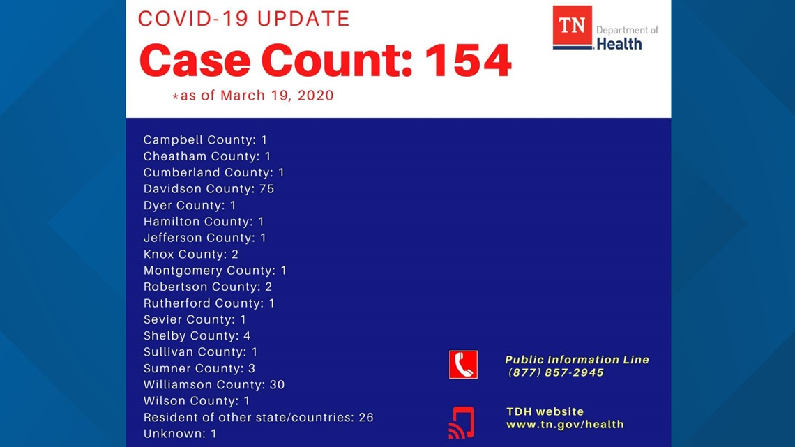Covid 19 In Tn Large Outbreak At West Tn Prison Contributes To 1 818 New Cases Wbir Com