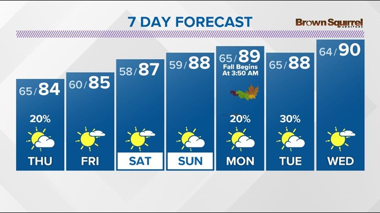 A little cooler weather moves in the next few days