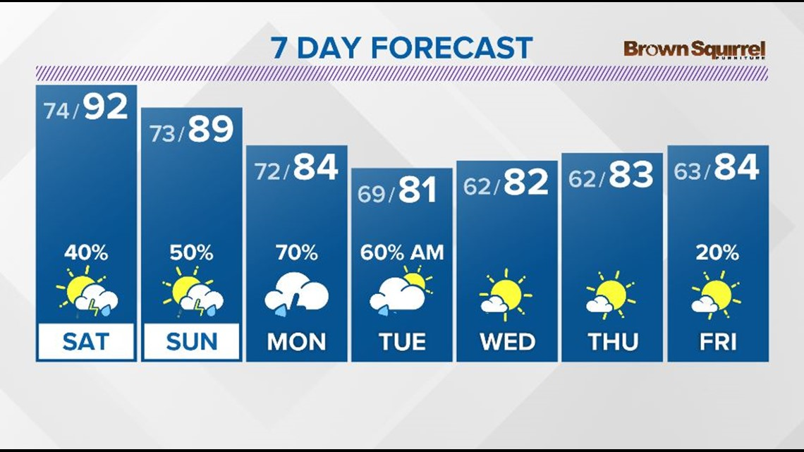 A hot and humid Weekend is ahead with a chance for a few strong storms