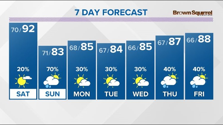 Another hot day Saturday, then cooler Sunday with rain showers likely