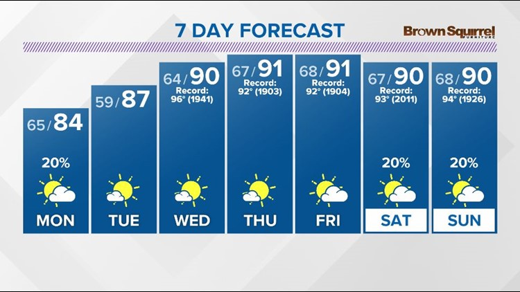 Clouds and a few spotty shower to start on Monday, then a partly cloudy and warm afternoon